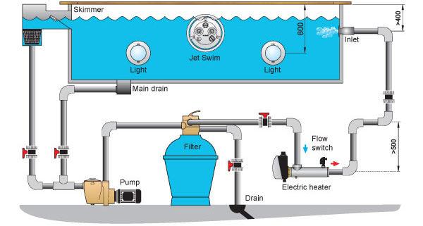 in-ground pool electrical safety | pinnacle usa, inc.  pinnacle usa inc.